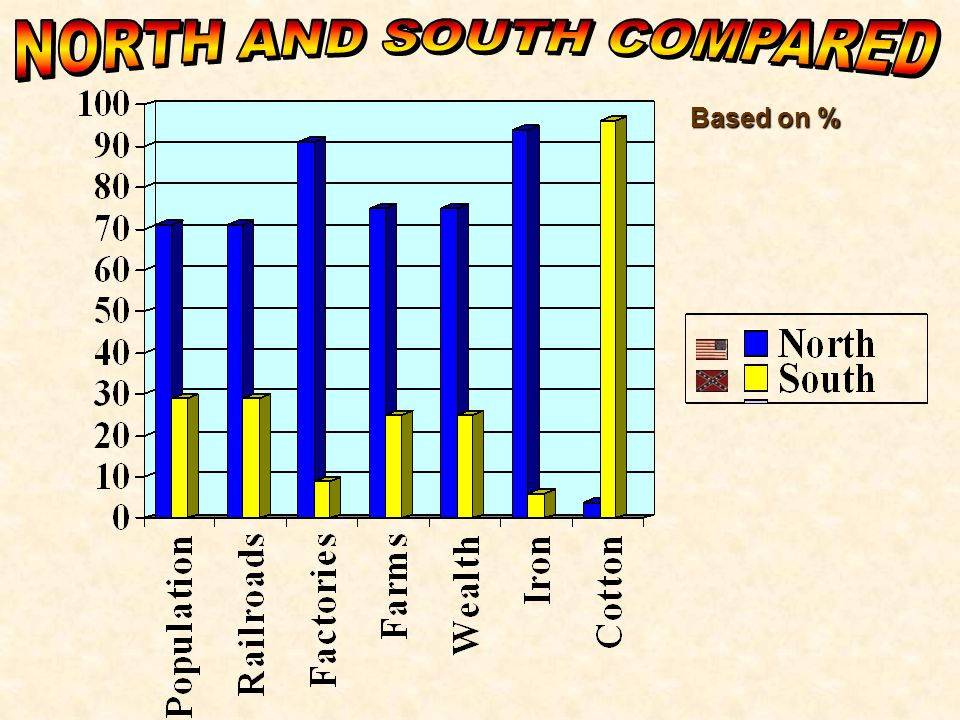NORTH AND SOUTH COMPARED