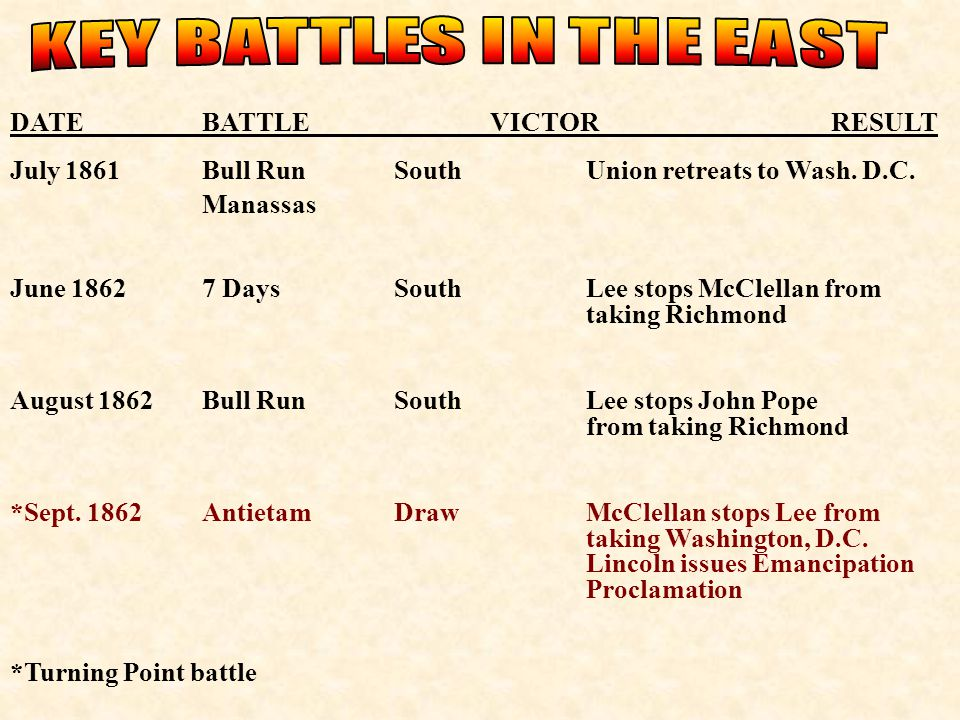 KEY BATTLES IN THE EAST DATE BATTLE VICTOR RESULT