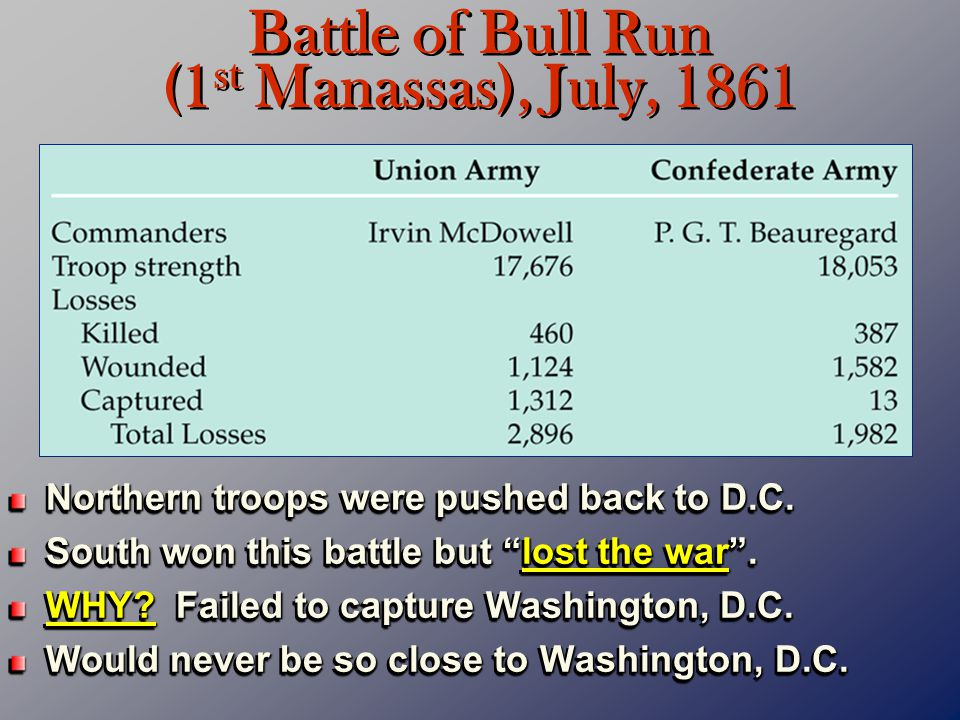 Battle of Bull Run (1st Manassas), July, 1861
