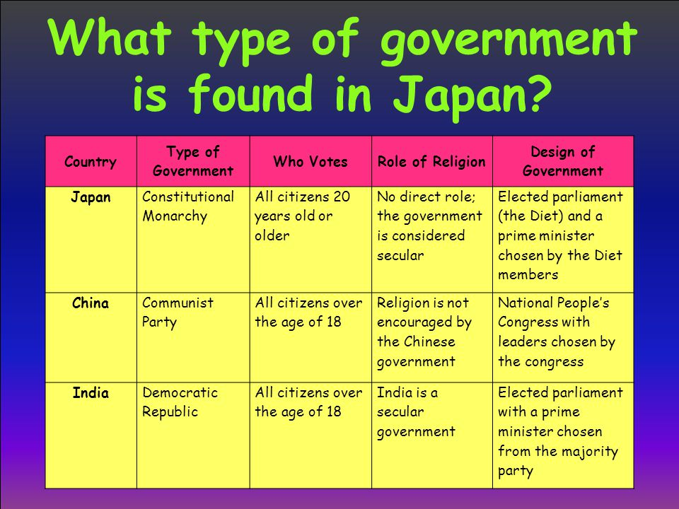 What type of government is found in Japan
