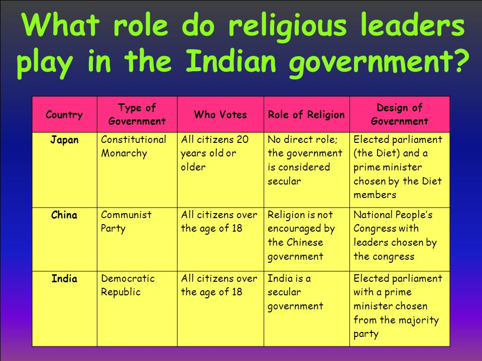 What role do religious leaders play in the Indian government