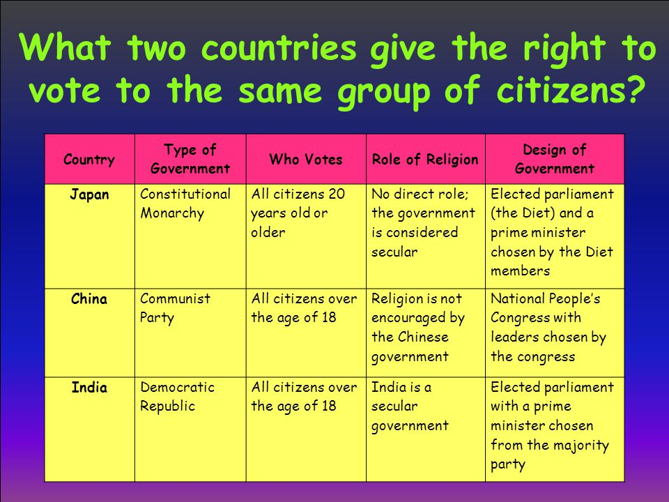What two countries give the right to vote to the same group of citizens