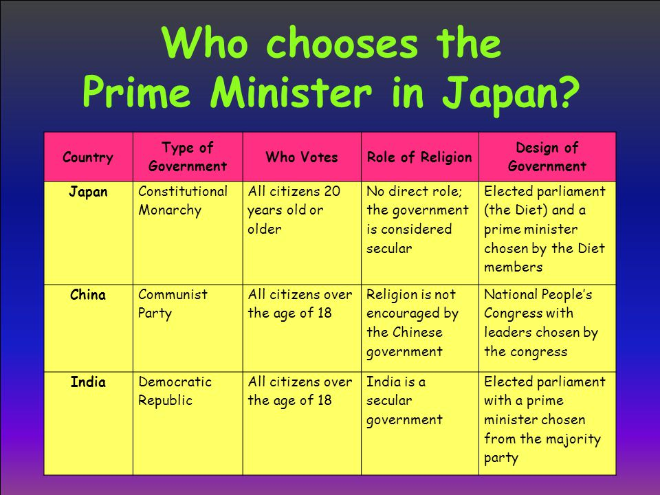 Who chooses the Prime Minister in Japan