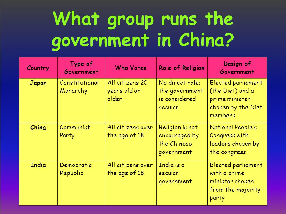 What group runs the government in China