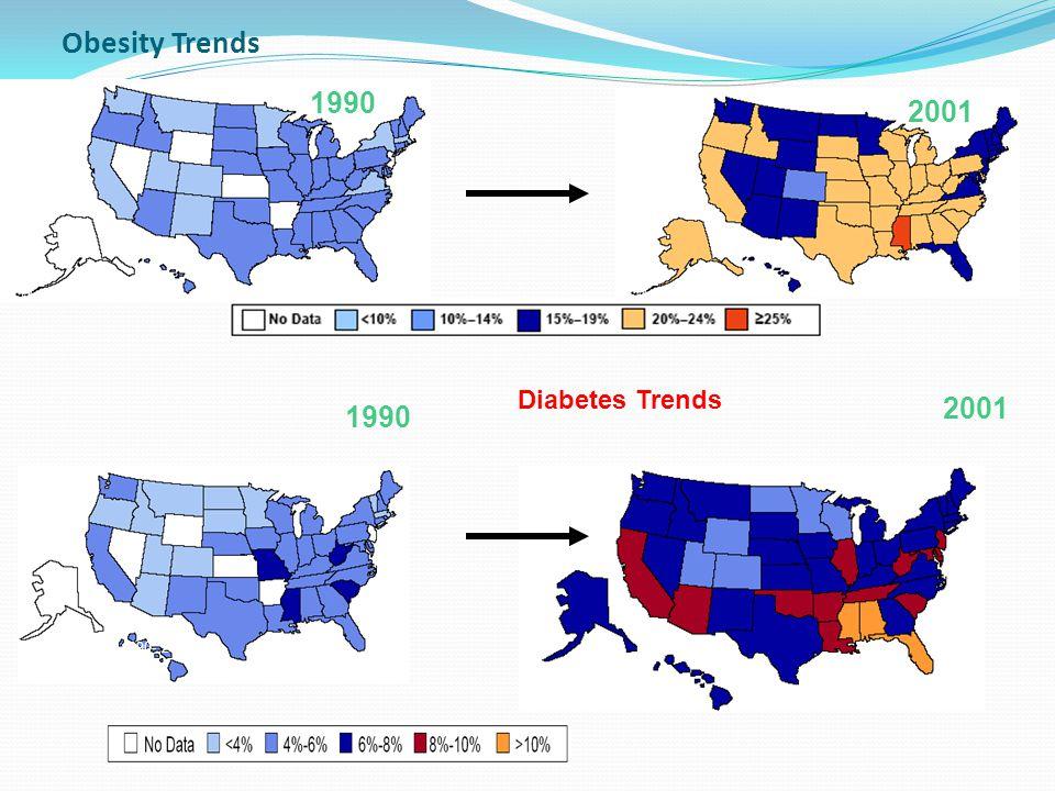 Obesity Trends 1990 2001 2001 1990 Diabetes Trends