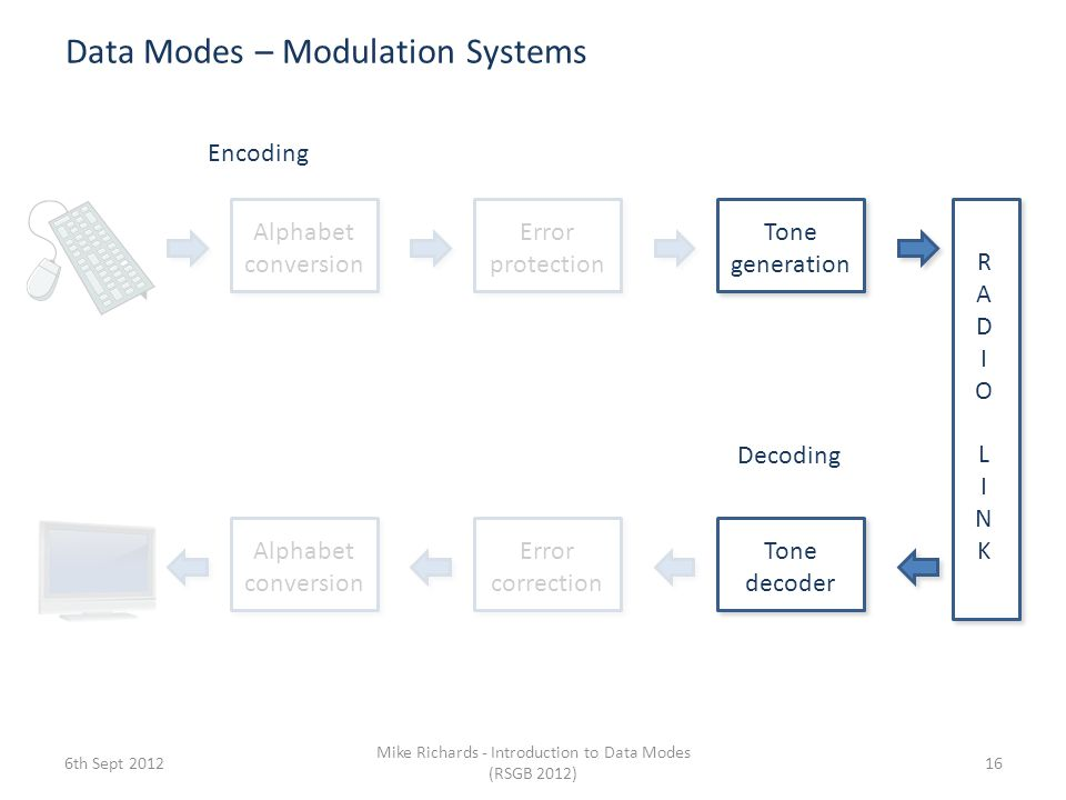 Data Modes – Modulation Systems