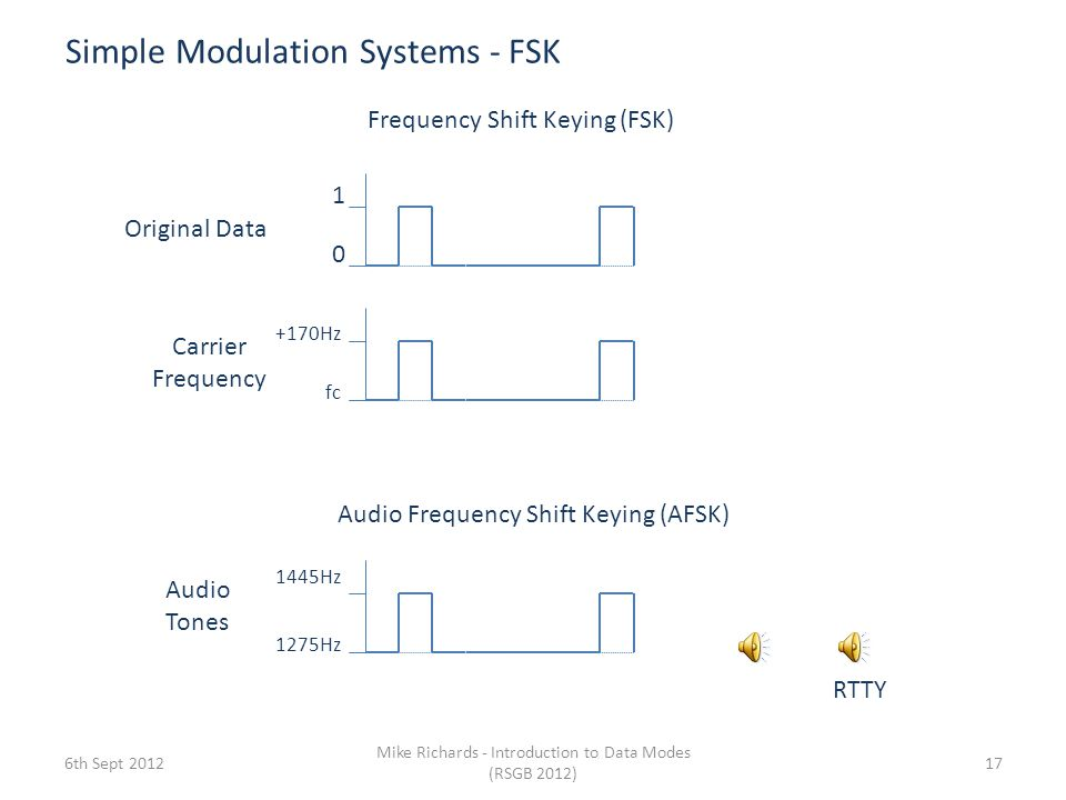 Simple Modulation Systems - FSK