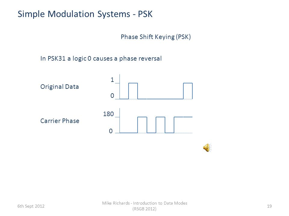 Simple Modulation Systems - PSK