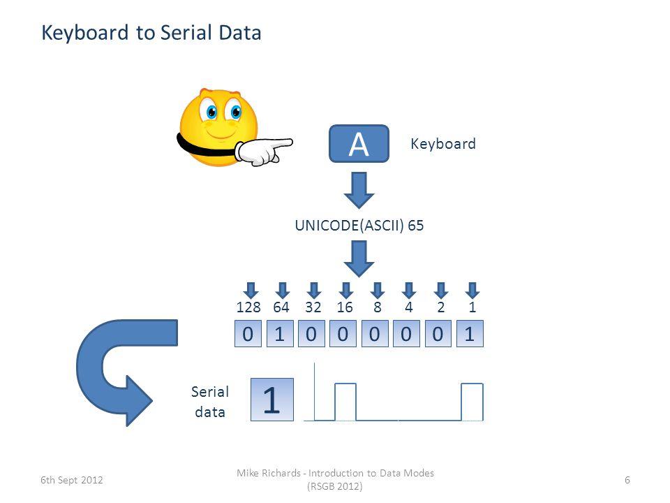 Keyboard to Serial Data