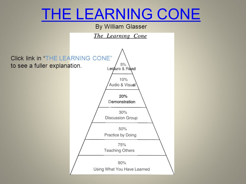 THE LEARNING CONE By William Glasser