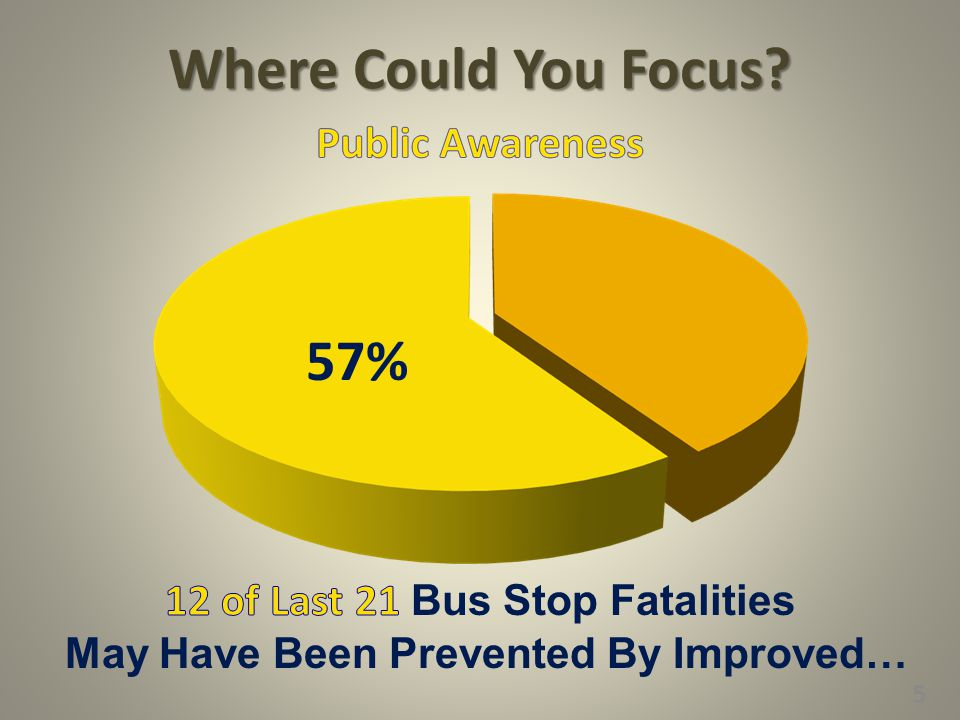 12 of Last 21 Bus Stop Fatalities May Have Been Prevented By Improved…