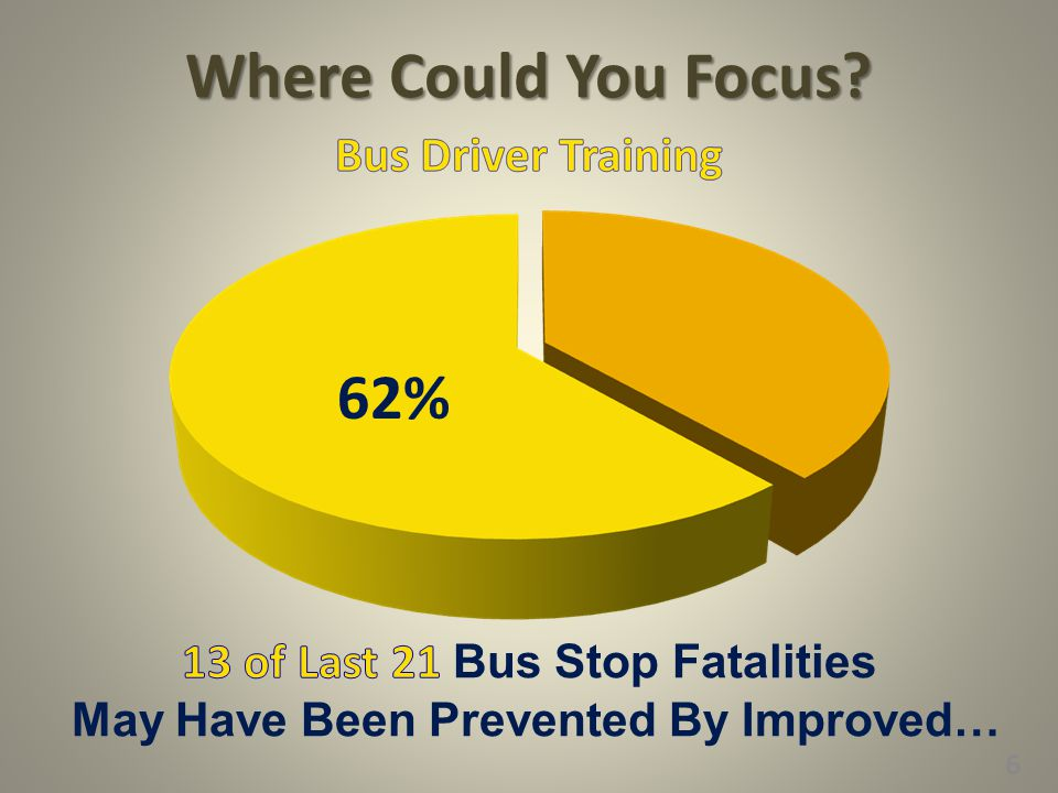 13 of Last 21 Bus Stop Fatalities May Have Been Prevented By Improved…