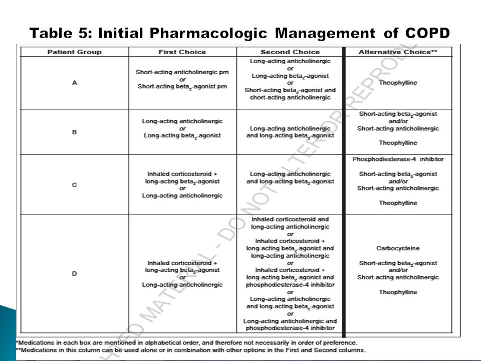 Table 5: Initial Pharmacologic Management of COPD