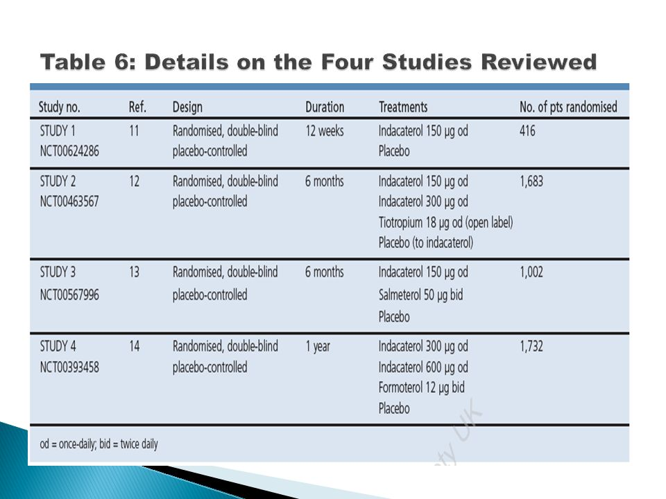 Table 6: Details on the Four Studies Reviewed