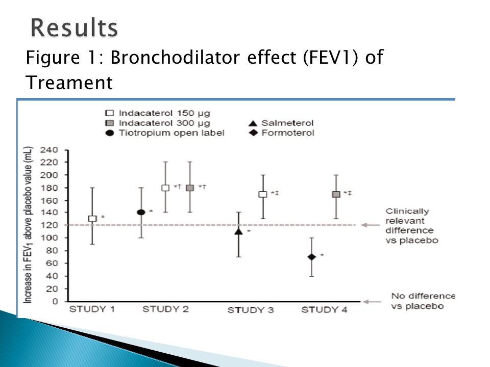 Results Figure 1: Bronchodilator effect (FEV1) of Treament
