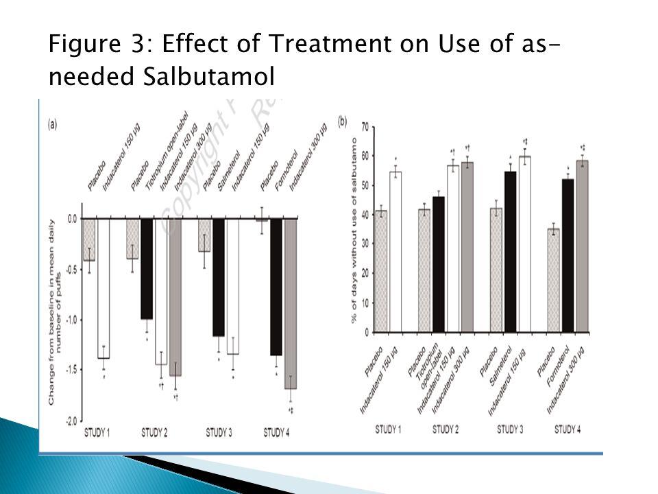 Figure 3: Effect of Treatment on Use of as- needed Salbutamol