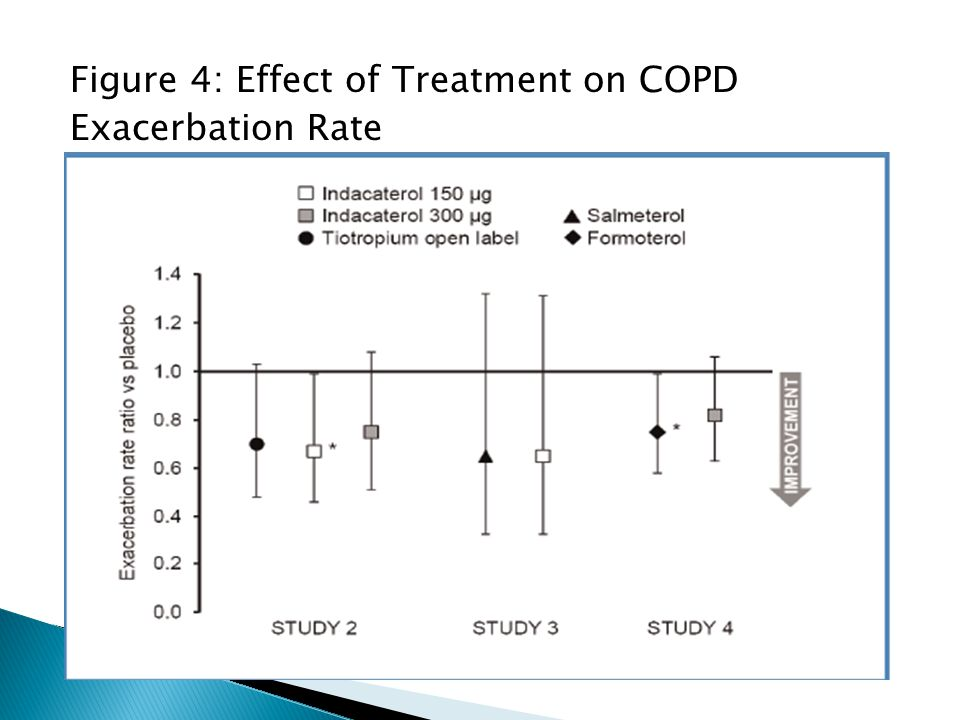 Figure 4: Effect of Treatment on COPD Exacerbation Rate