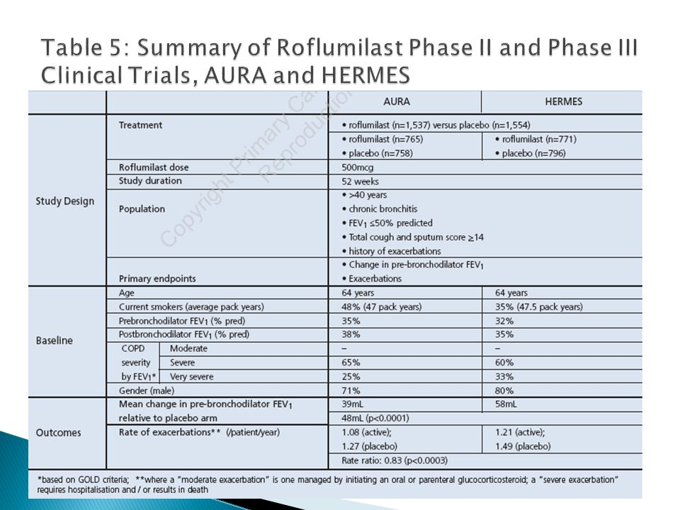 Table 5: Summary of Roflumilast Phase II and Phase III Clinical Trials, AURA and HERMES