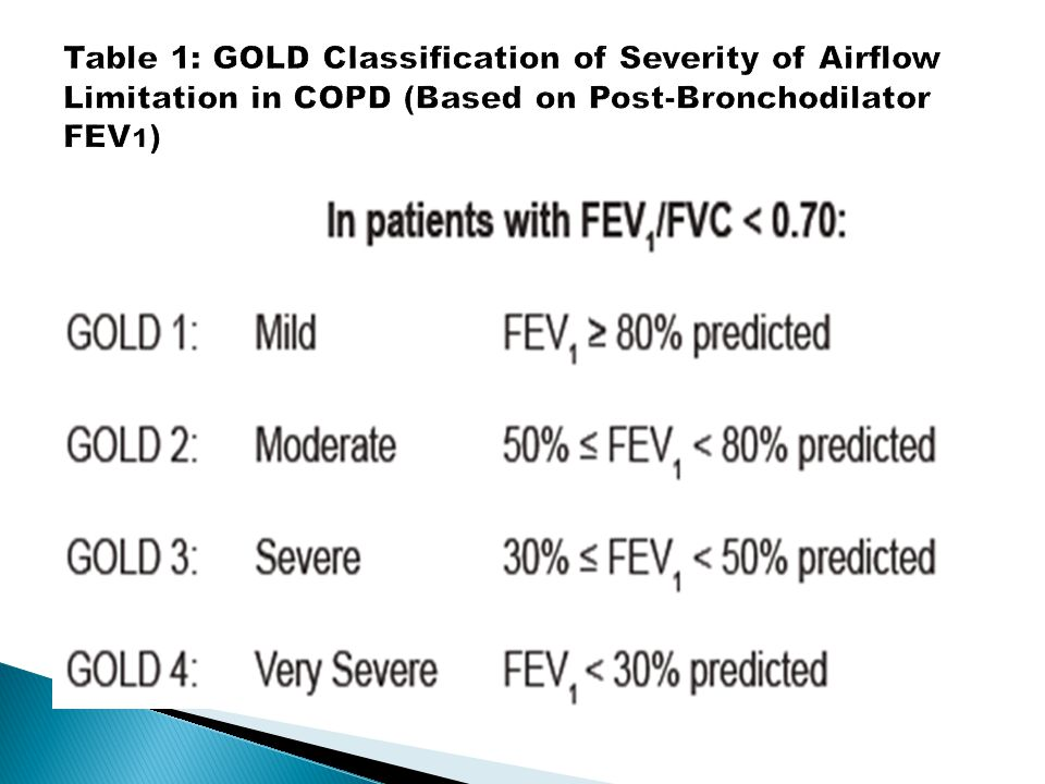 Table 1: GOLD Classification of Severity of Airflow Limitation in COPD (Based on Post-Bronchodilator FEV1)