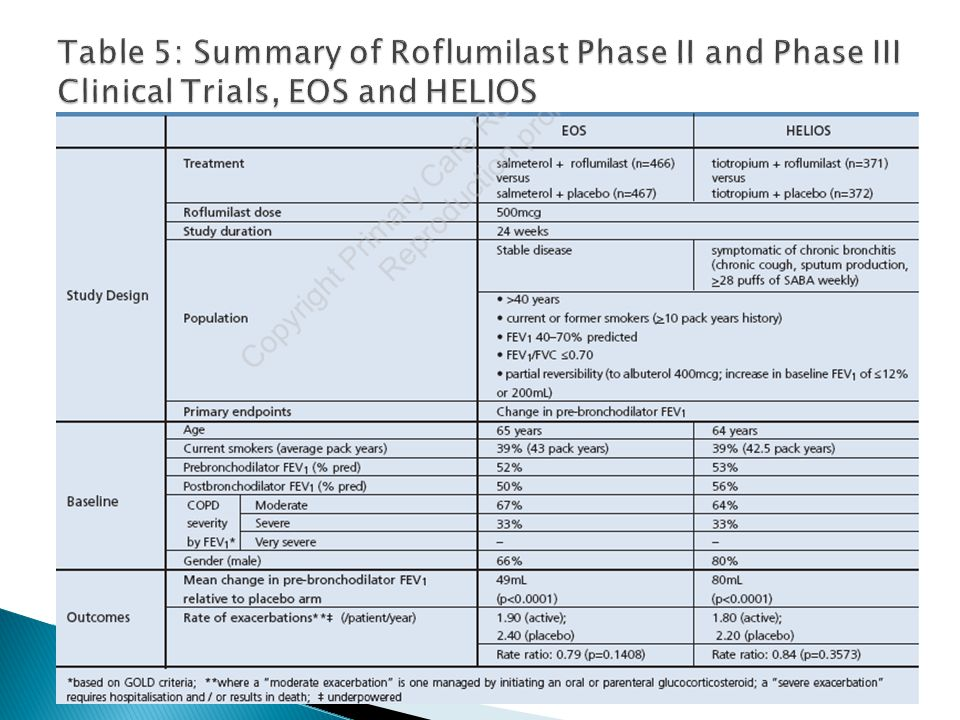 Table 5: Summary of Roflumilast Phase II and Phase III Clinical Trials, EOS and HELIOS