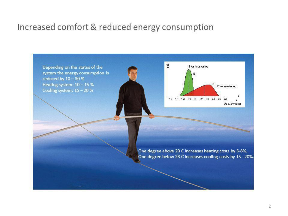Increased comfort & reduced energy consumption