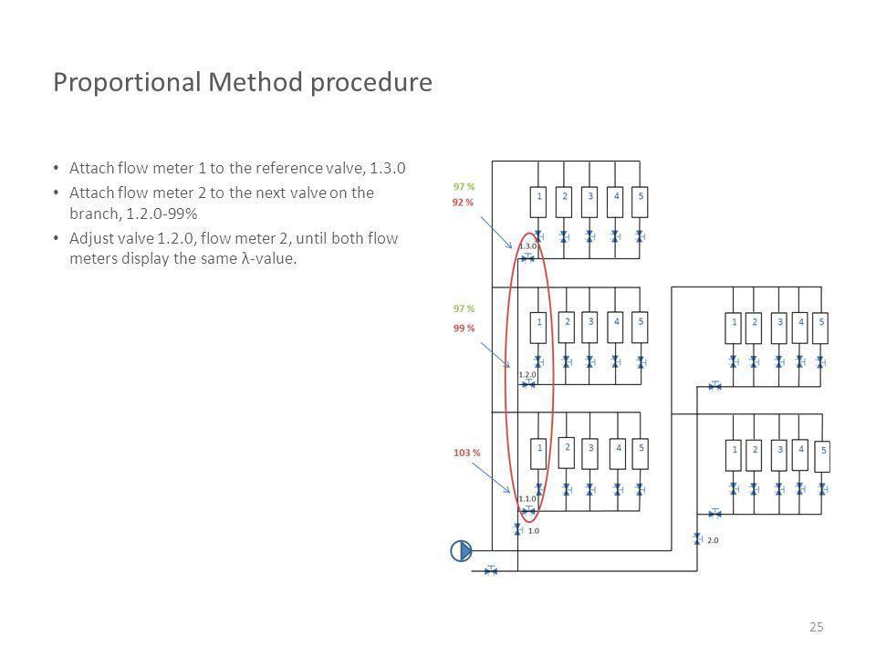 Proportional Method procedure