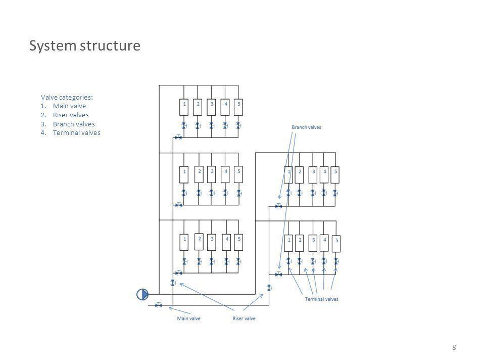 System structure Valve categories: Main valve Riser valves