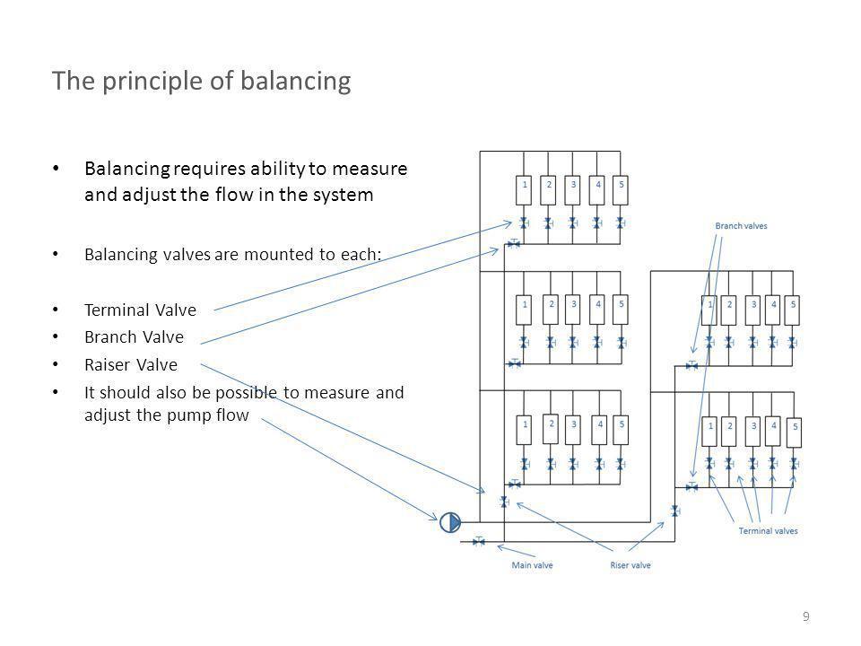 The principle of balancing
