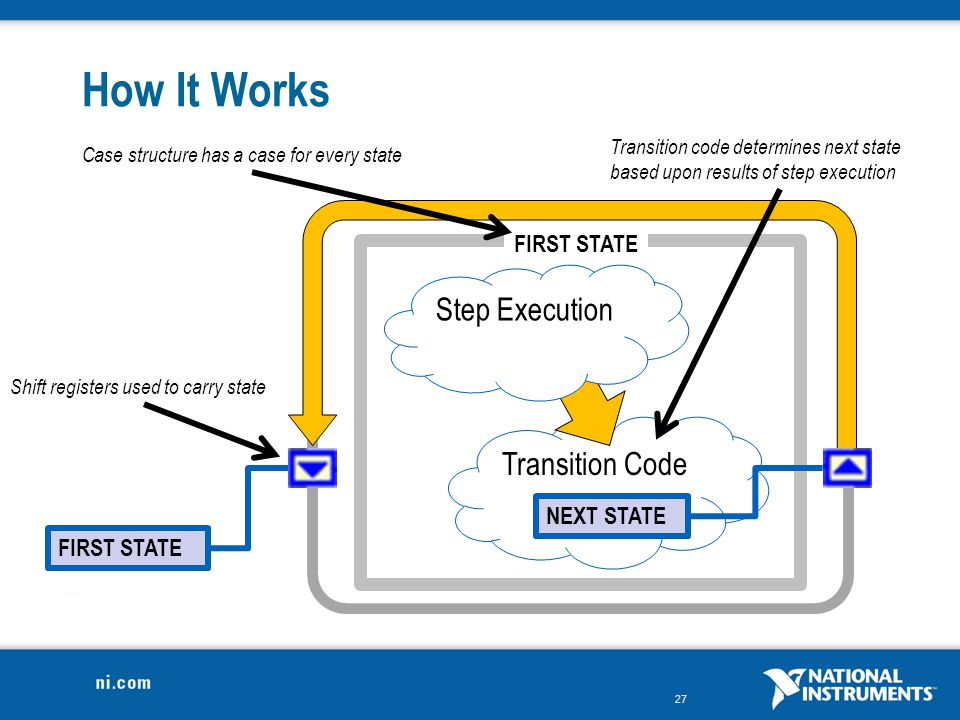 How It Works Step Execution Transition Code FIRST STATE NEXT STATE