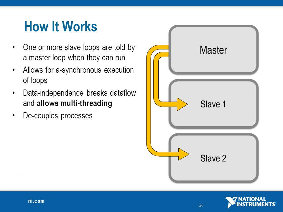 How It Works Master Slave 1 Slave 2