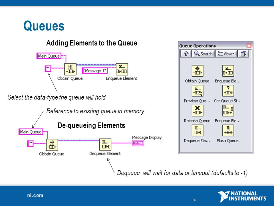 Queues Adding Elements to the Queue De-queueing Elements