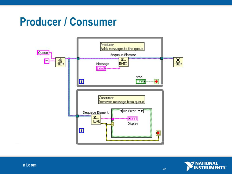 Producer / Consumer One loop produces data (via computation, DAQ, etc.) and puts the data in the queue.