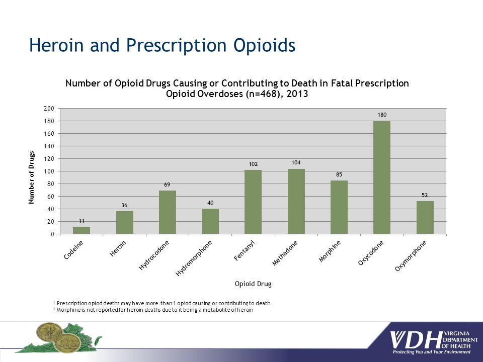 Heroin and Prescription Opioids