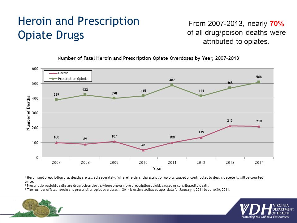 Heroin and Prescription Opiate Drugs