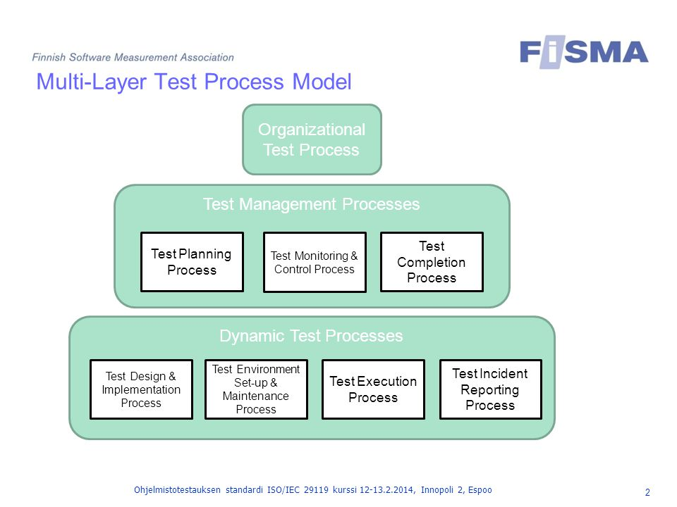 Multi-Layer Test Process Model