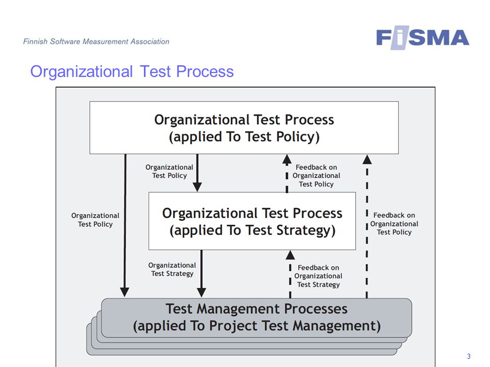 Organizational Test Process