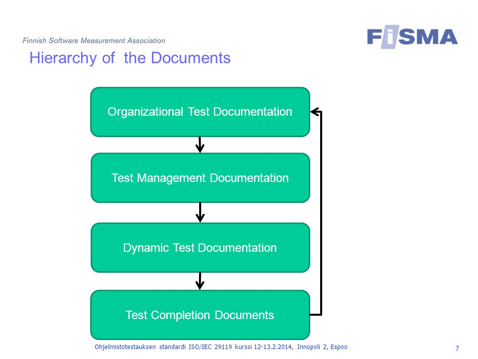 Hierarchy of the Documents