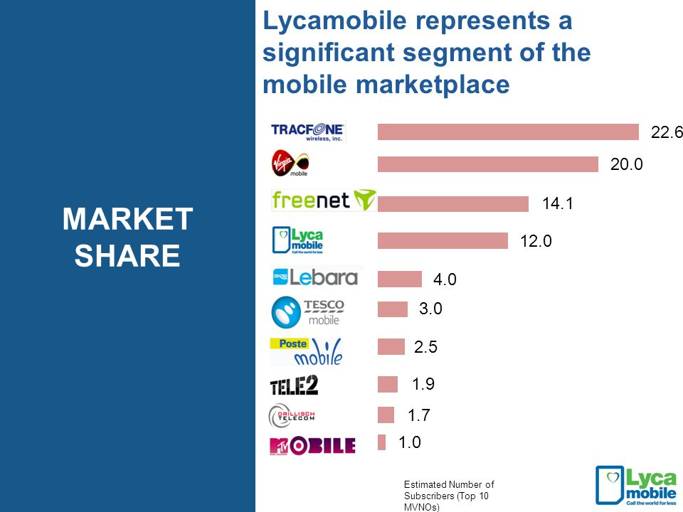 Lycamobile represents a significant segment of the mobile marketplace