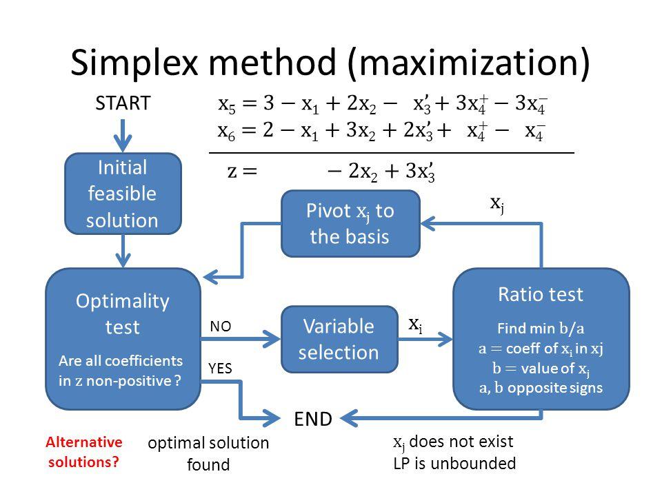 Simplex method (maximization)