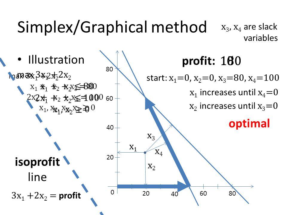 Simplex/Graphical method