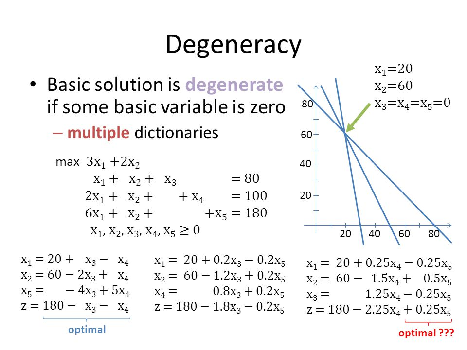 Degeneracy Basic solution is degenerate if some basic variable is zero