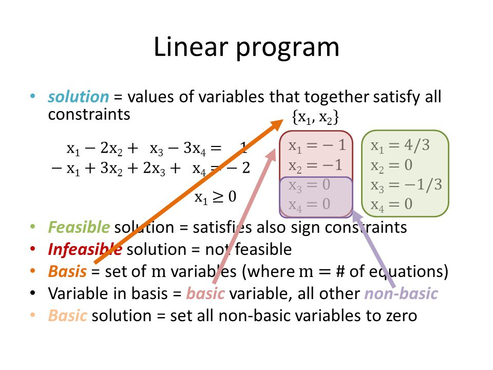 Linear program solution = values of variables that together satisfy all constraints. Feasible solution = satisfies also sign constraints.