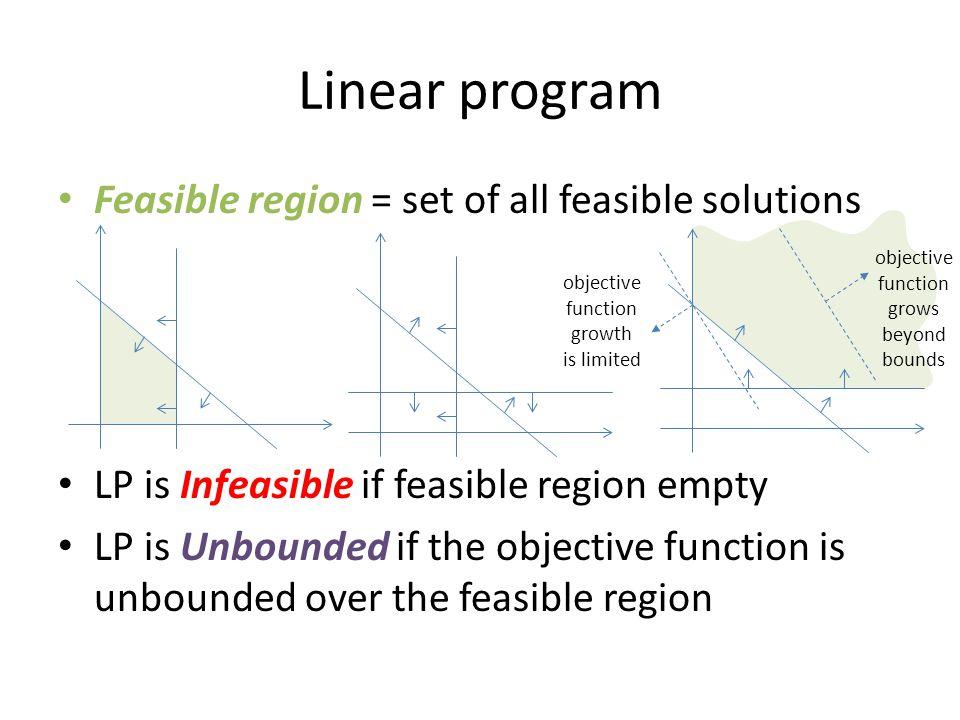 Linear program Feasible region = set of all feasible solutions
