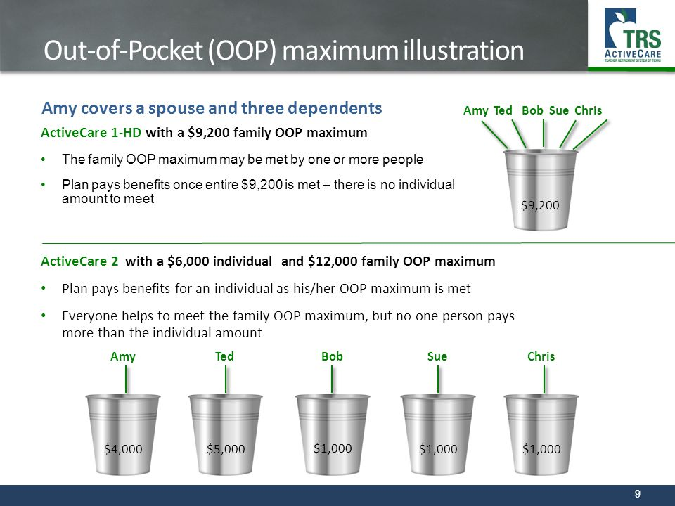 Out-of-Pocket (OOP) maximum illustration