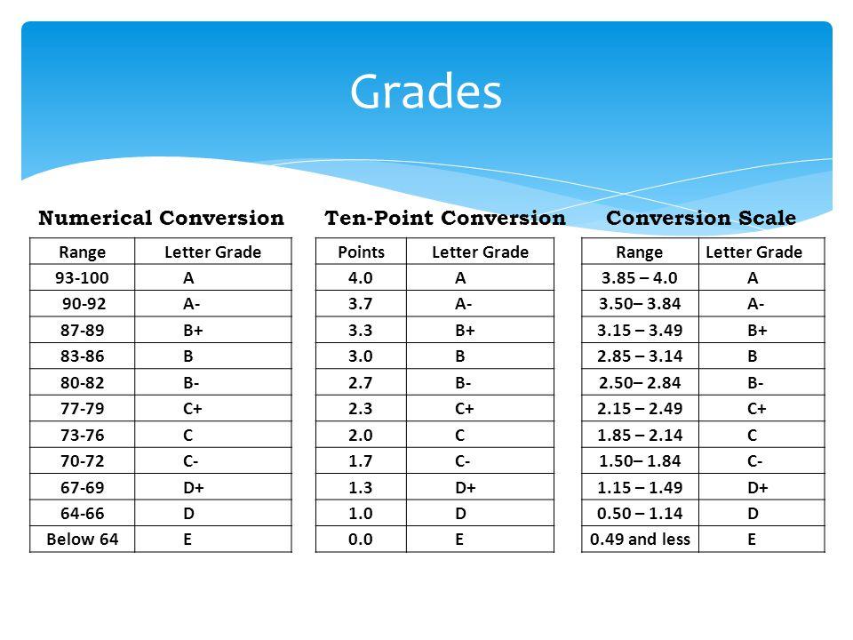 Grades Numerical Conversion Ten-Point Conversion Conversion Scale