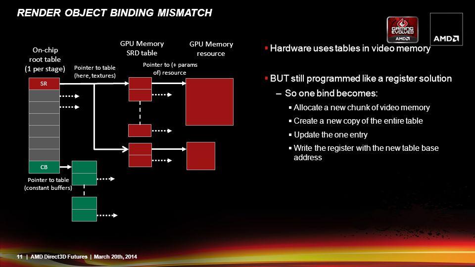 render object binding mismatch