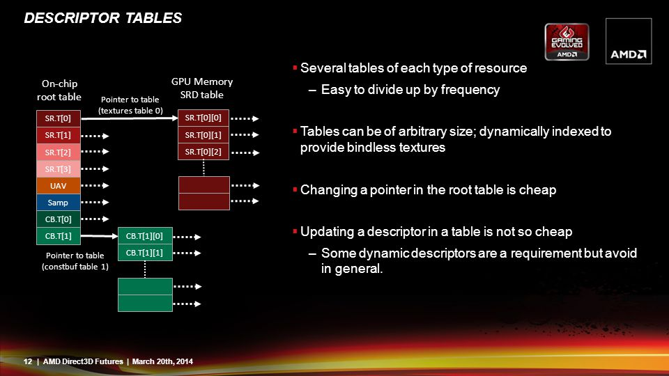 Descriptor Tables Several tables of each type of resource