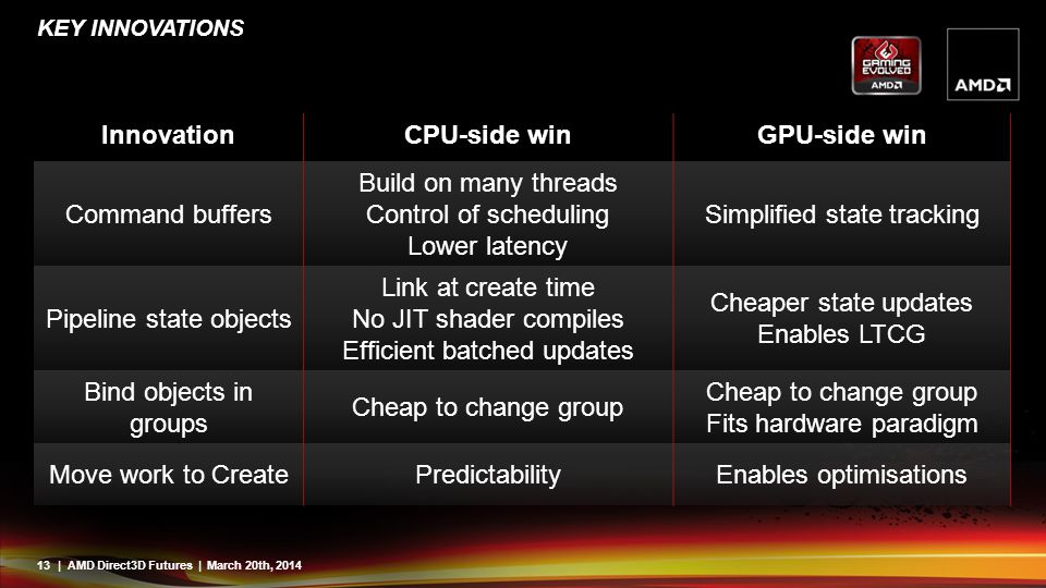 Innovation CPU-side win GPU-side win