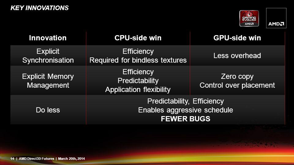 Innovation CPU-side win GPU-side win FEWER BUGS