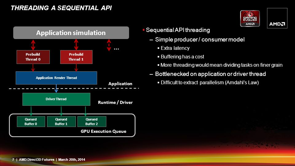 Threading a sequential API